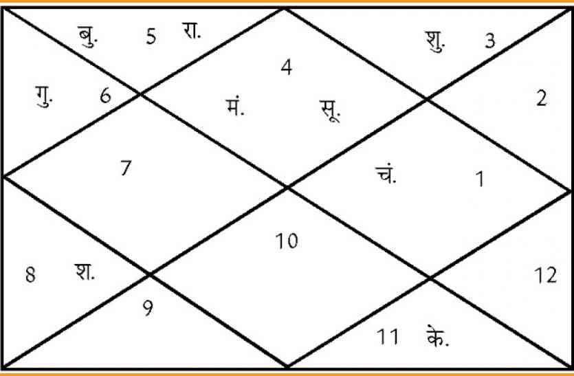 Shubh Muhurat: आज बना शत्रुनाशक योग, इस शुभ मुहूर्त में मिलेगी सफलता