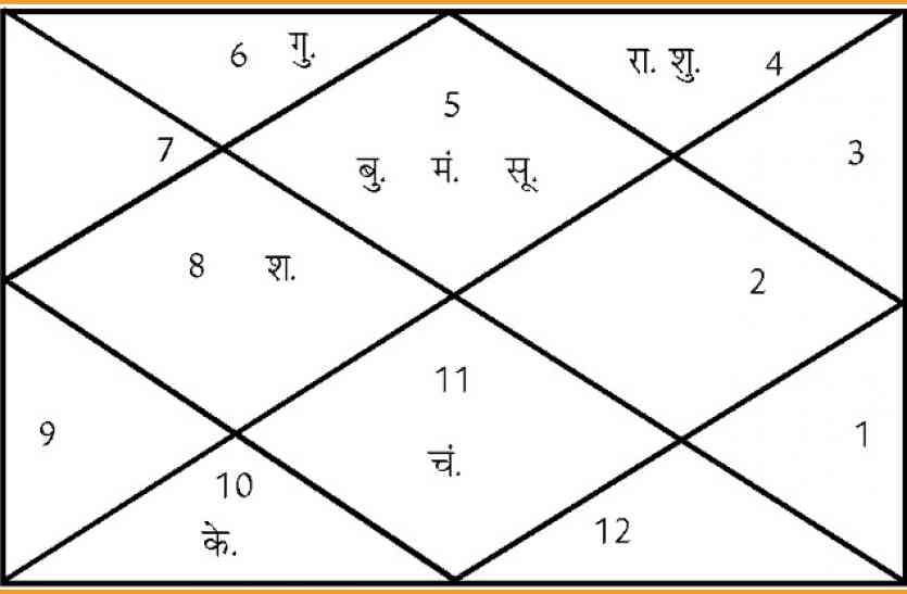 आज चतुर्दशी पर बना सुकर्मा योग, इन कार्यों को करने से लग जाएगी लॉटरी!