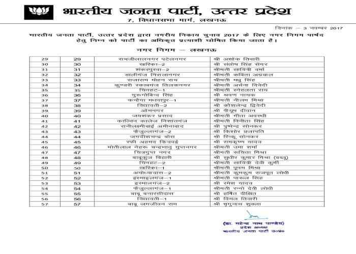 BJP announces list of Mayor candidates