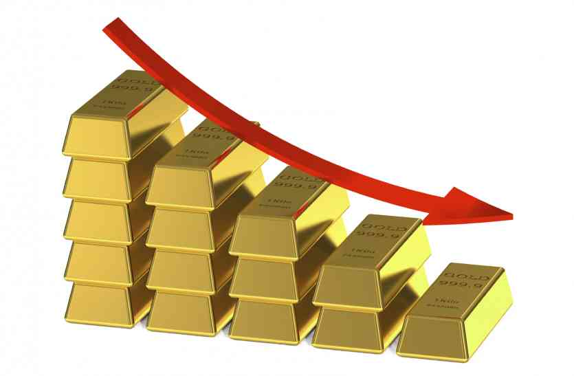 13 सप्ताह के निचले स्तर पर सोना, चांदी भी 375 रुपए टूटी