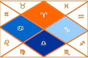 मेष, वृषभ, मिथुन, कर्क, सिंह, कन्या, तुला, वृश्चिक, धनु, मकर, कुंभ व मीन राशि का 2 मई का राशिफल