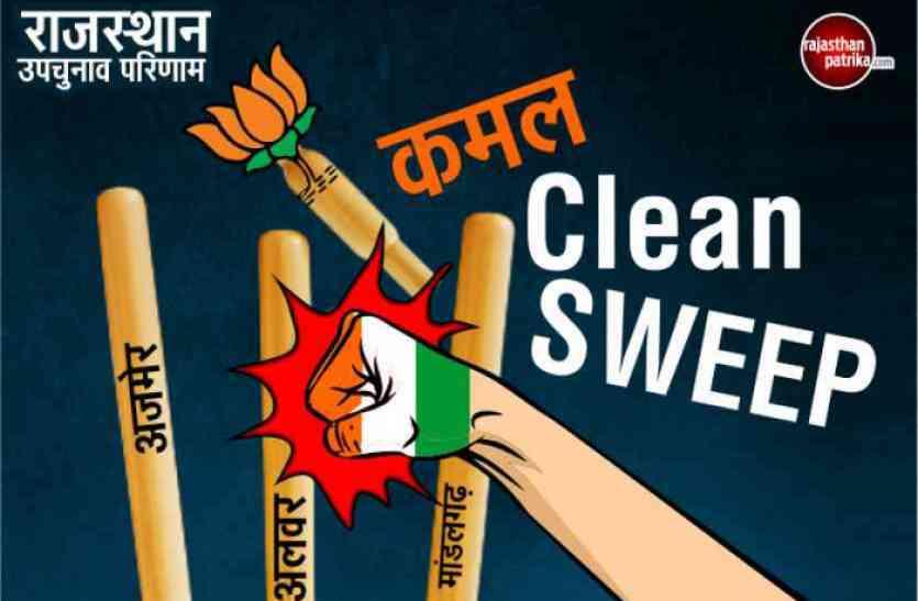 उपचुनाव में बीजेपी ऑलआउट: कांग्रेस ने जीता सेमीफाइनल, फाइनल से पहले इनकी प्रतिष्ठा पर उठे सवाल
