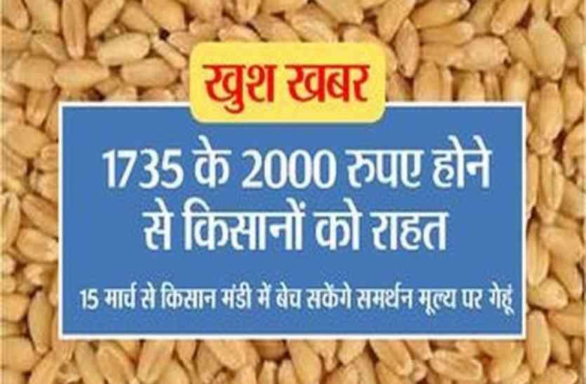 1735 के 2000 रुपए होने से किसानों को राहत