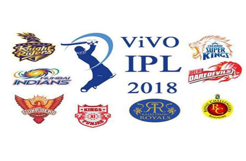 डेविड वार्नर की कप्तानी छिनते ही IPL में पहली बार सभी टीमों की कमान होगी भारतीय खिलाडि़यों के हाथों में