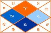 मेष, वृषभ, मिथुन, कर्क, सिंह, कन्या, तुला, वृश्चिक, धनु, मकर, कुंभ आैर मीन राशि का 21 फरवरी का राशिफल