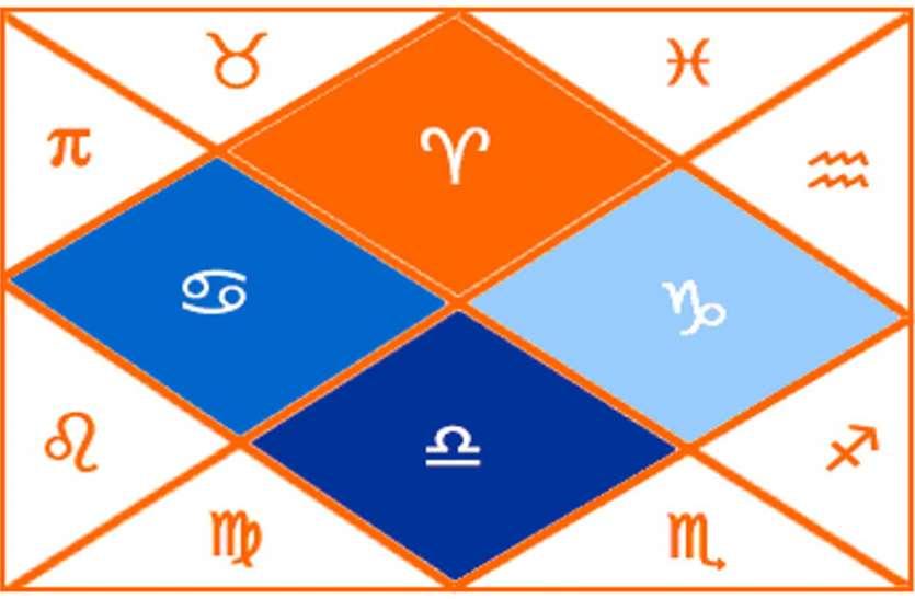 मेष, वृषभ, मिथुन, कर्क, सिंह, कन्या, तुला, वृश्चिक, धनु, मकर, कुंभ व मीन राशि का 4 अप्रैल का राशिफल