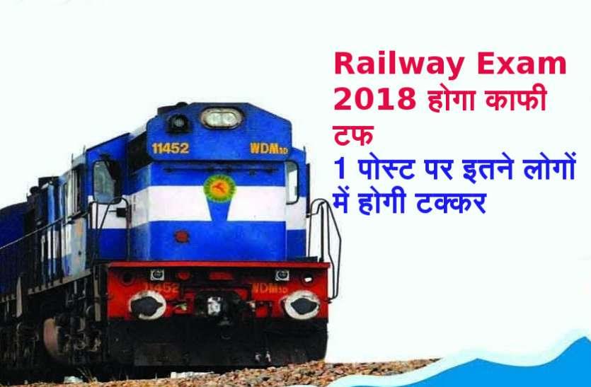 Railway Exam 2018 में आए 2.38 करोड़ आवेदन, 260 में से 1 को मिलेगी नौकरी