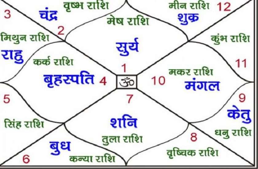kundli hindi tips