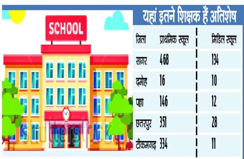 संभाग में 18 हजार शिक्षकों की कमी, 100 स्कूल में एक भी नहीं