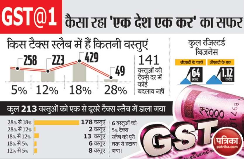 GST एक साल: व्यापारियों ने कहा, मनमाने तरीके से किया गया लागू जीएसटी, छोटे व्यापारी और आम आदमी हैं परेशान