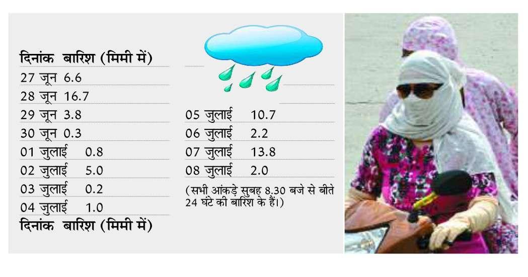सोमवार सुबह से खिली धूप रविवार को पूरे दिन बादल छाए रहे, लेकिन बारिश नहीं हुई। वहीं सोमवार सुबह से ही धूप खिली हुई है। जिससे उसम और गर्मी बढ़ गई है। लोग परेशान हो रहे हैं। उमस का आलम यह है कि घरों में बिना पंखे कूलर के लोग नहीं रह पा रहे हैं। हालांकि आसमान बादलों का जमावड़ा भी हो रहा है, किंतु बारिश को लेकर संशय बरकरार है।  दिन और रात का तापमान बढ़ा  शहर में शनिवार की रात 2 मिमी बारिश हुई। इसे मिलाकर सीजन में अब तक कुल बारिश 139 मिमी हो चुकी है। रविवार दोपहर बादलों के बीच धूप निकलने से तापमान बढ़ गया। रविवार को तीन डिग्री वृद्धि के साथ अधिकतम तापमान सामान्य से 3 डिग्री अधिक 36.3 डिग्री और न्यूनतम तापमान दो डिग्री अधिक 25 डिग्री सेल्सियस रहा। सुबह और शाम की आद्र्रता क्रमश: 84 और 67 प्रतिशत रही।