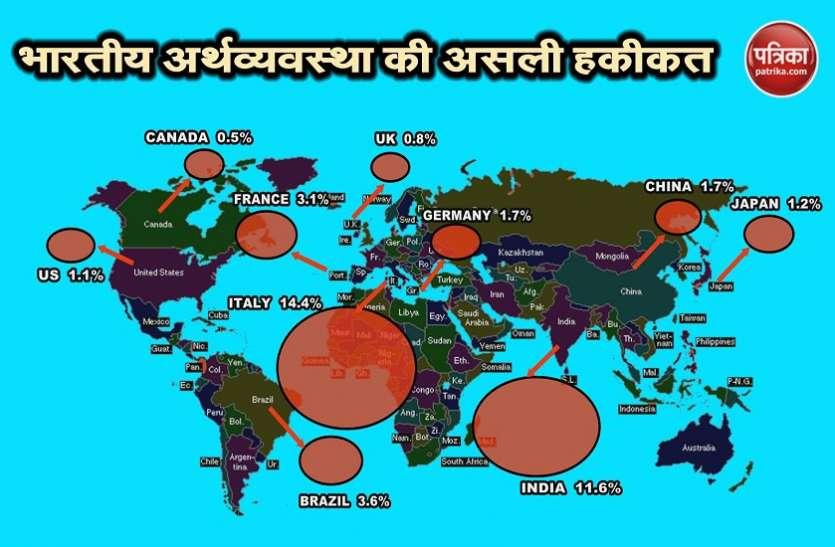 डूबते लोन के मामले में पूरी दुनिया में दूसरे नंबर पर भारत, मोदी सरकार को बड़ा झटका