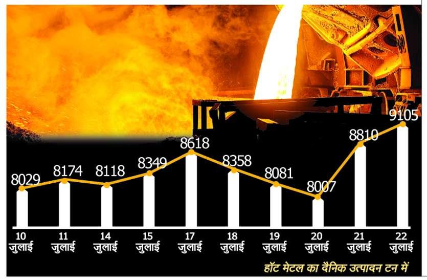बीस दिन में BSP में ऐसा क्या हुआ कि हॉट मेटल के उत्पादन में हो गया एक हजार टन का इजाफा