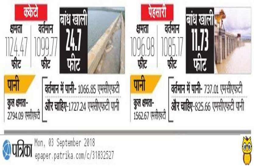 tighra water dam