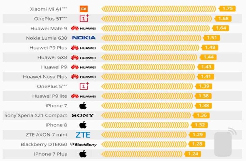 harmful smartphone
