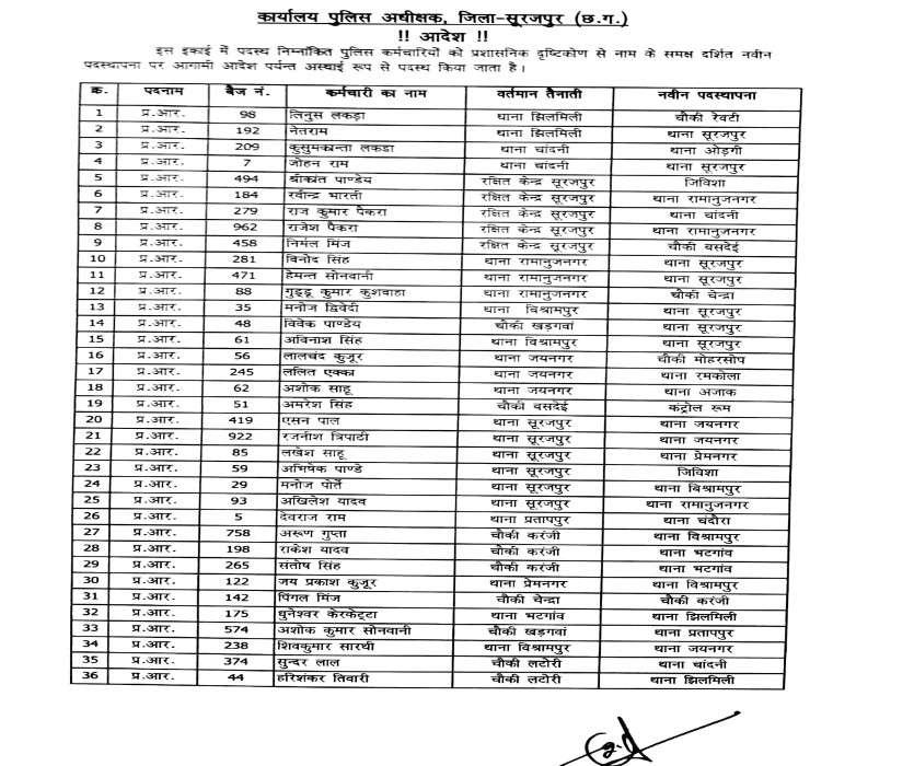 Head constable list