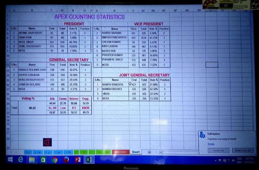 जेएनवीयू छात्रसंघ चुनाव : पहले रुझान में एबीवीपी के मूल सिंह चल रहे आगे, बढ़ रहा उत्साह
