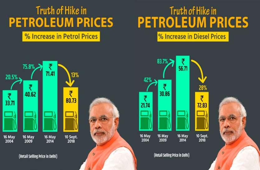 सरकार ने रातों रात घटाए पेट्रोल-डीजल के दाम, पेट्रोल में 13% और डीजल में 28% की कटौती!