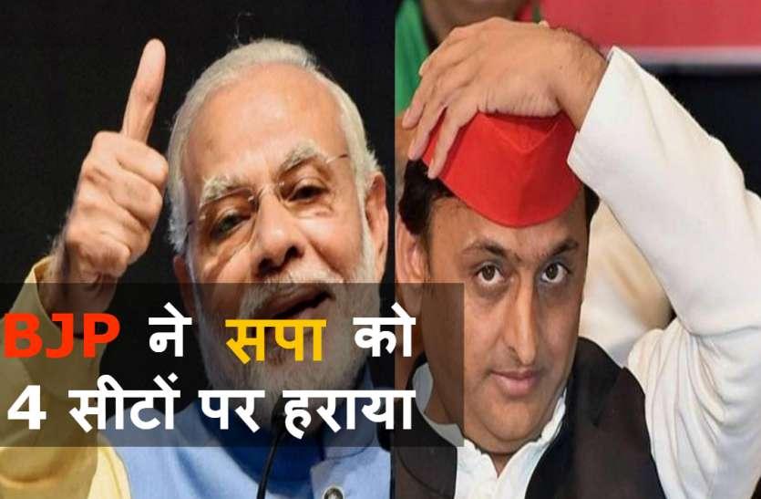 UP में समाजवादी पार्टी को बड़ा झटका, पांच सीटों पर उपचुनाव में चार सीटें हार गयी, BJP ने मारी बाजी