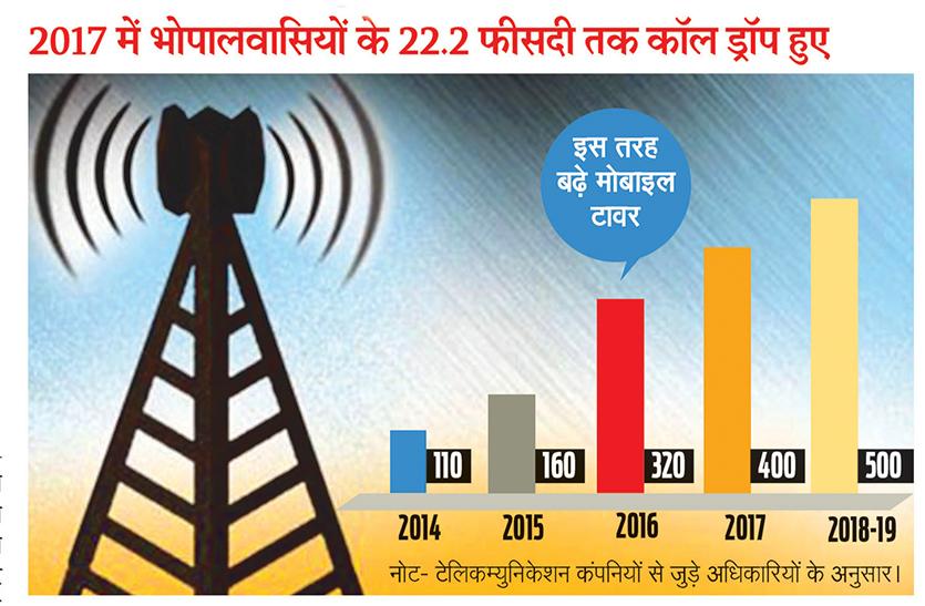 5 साल में चार गुना हो गए मोबाइल टावर, नेटवर्क तो नहीं सुधरा, रेडिएशन बढ़ गया