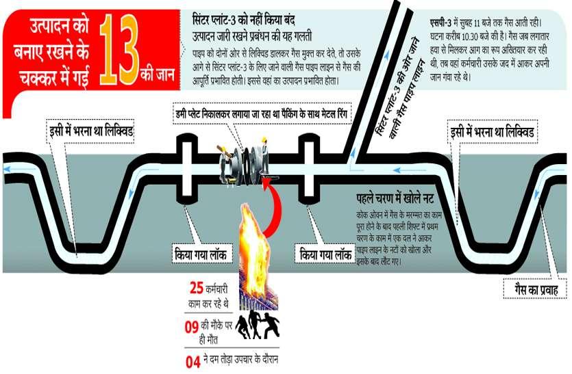 BSP INCIDENT : उत्पादन में तेजी और सुरक्षा में लापरवाही से हुआ इतना बड़ा हादसा