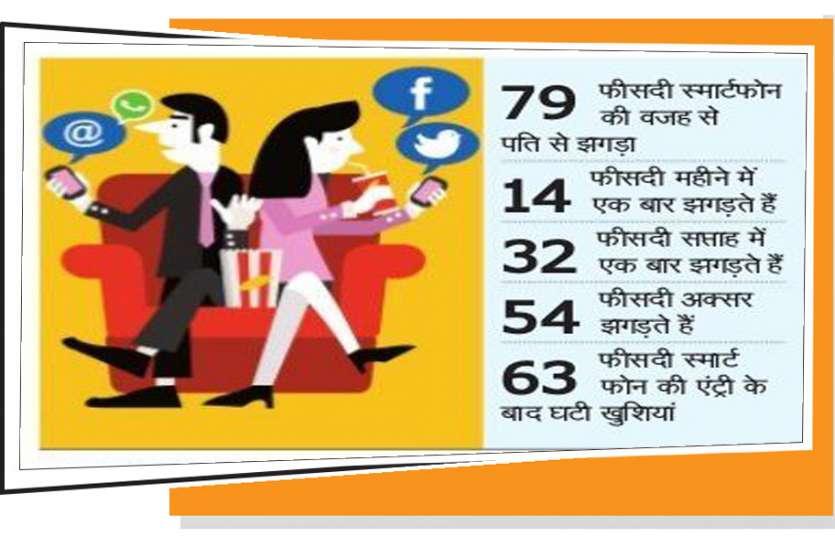 मियां -बीबी रिश्तों के लिए 'हैंग' स्मार्टफोन