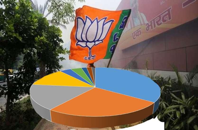 इस राज्य में बन रही है भाजपा की सरकार, कांग्रेस का हो जाएगा सूपड़ा साफ