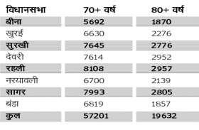 mp election 2018 जिले में 8 विधानसभा, 57 हजार से ज्यादा हैं प्लेटिनम इयर्स वोटर