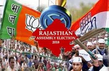 Rajasthan Elections 2018 : उदयपुर जिले में जांच में 18 नामांकन निरस्त,  चुनावी गणित बिगाडऩे के लिए अब बागी को राजी करने का जतन