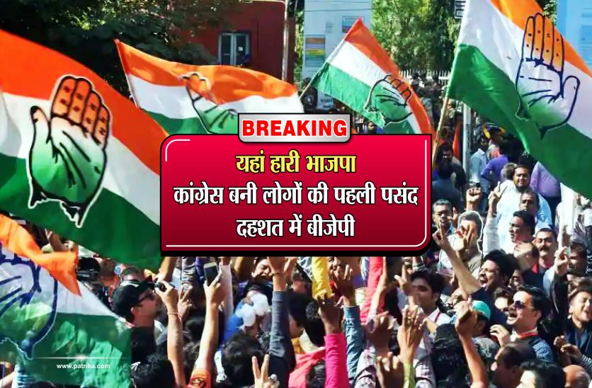 Breaking: यहां हारी भाजपा, कांग्रेस बनी लोगों की पहली पसंद, कांग्रेस में खुशी की लहर