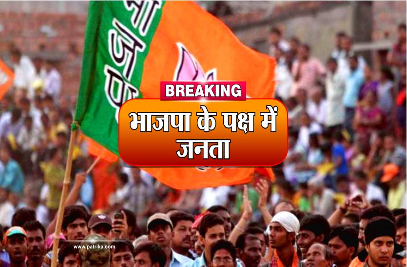 जनता ने फिर से दिया भाजपा का साथ, पूर्ण बहुमत की बनेगी सरकार; कांग्रेस जीत के प्रति आश्वस्त नहीं