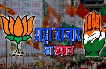 Rajsthan Election 2018 Result से पहले सट्टा बाजारा गर्म, जानिए ब्रज में भाजपा और कांग्रेस में से किसका रेट हाई