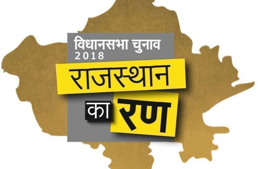 Rajasthan Election Result Live: पत्रिका के साथ रहें अपडेट, जानते रहें जालोर की पांचों विधानसभा क्षेत्रों के अब तक के आंकड़े