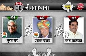 Rajasthan Election Resulat 2018 LIVE : नीमकाथाना में कांग्रेस के सुरेश मोदी 12 हजार 615 वोटों से जीते