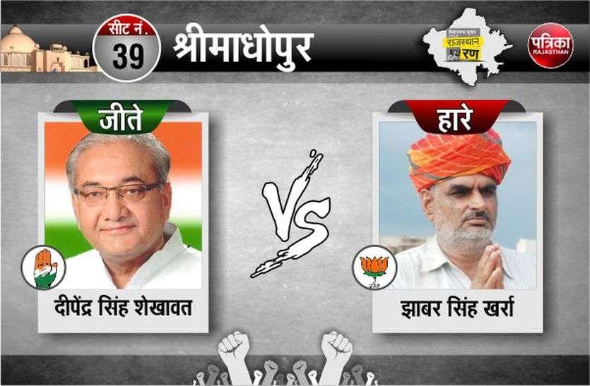 श्रीमाधोपुर से कांग्रेस के दीपेन्द्र सिंह दस हजार से अधिक मतों से विजयी