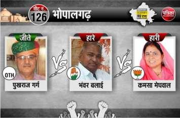 jodhpur election results live Bhopalgarh update : भोपालगढ़ में आरएलटीपी के पुखराज जीते, भाजपा की कमसा और कांग्रेस के भंवर बलाई हारे