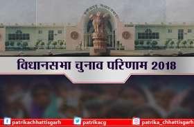 डोंगरगढ़ से कांग्रेस प्रत्याशी भुनेश्वर बघेल 2047 वोटों से आगे, सरोजनी बंजारे पीछे