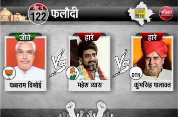 jodhpur election results live falodi update : भाजपा के पब्बाराम जीते, कुंभसिंह दूसरे और कांग्रेस के  महेशकुमार तीसरे स्थान पर रहे