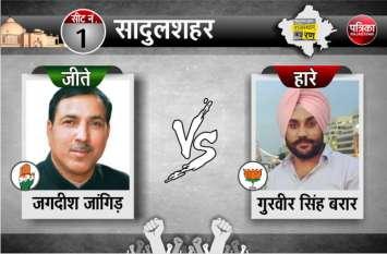 सादुलशहर से कांग्रेस के जांगिड़ विजयी