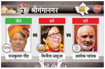 श्रीगंगानगर से कांग्रेस के बागी गौड़ जीते