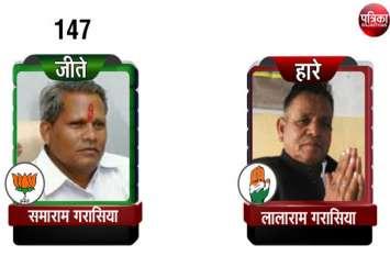Rajasthan Election 2018 live:  रुझान कांग्रेस की तरफ, लेकिन पहली सीट पर जीत का खाता खोला भाजपा ने