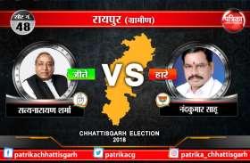 LIVE: रायपुर ग्रामीण में फिर से कांग्रेस के सत्य की हुई जीत, भाजपा के नंदे साहू को हराया
