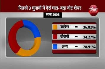 आपको चौंका देंगी राजस्थान चुनावों से जुड़ी ये बातें...