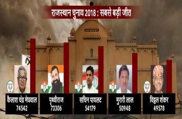 PHOTOS : राजस्थान चुनाव 2018 में ये हैं सबसे अधिक वोटो से जीतने वाले 10 उम्मीदवार