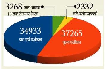 बेरोजगारी भत्ते पर जिले में खर्च होंगे 14.91 करोड़ रुपए