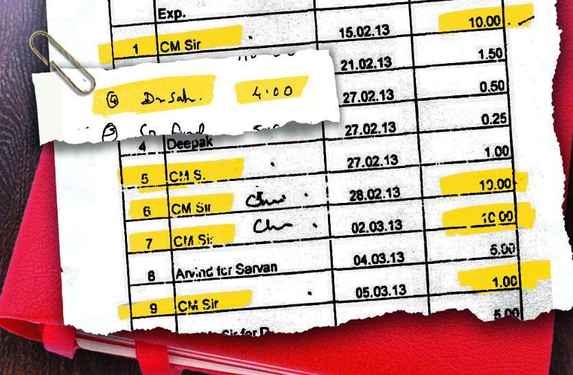 हाथ लगी नान घोटाले में गिरफ्तार भट्ट की लाल डायरी के अनदेखे पन्ने, सीएम के नाम पर कई एंट्रीज
