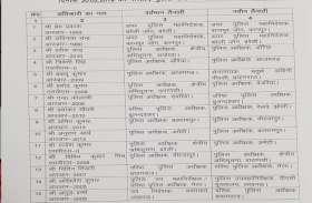 यूपी पुलिस में फिर हुए तबादले, 15 IPS अफसरों का हुआ transfer, कई जिलों के बदले कप्तान