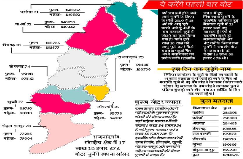 Rajnandgaon Loksabha Seat: बढ़ गए एक लाख वोटर, पांच विस में महिला, तीन में पुरूष वोटर ज्यादा