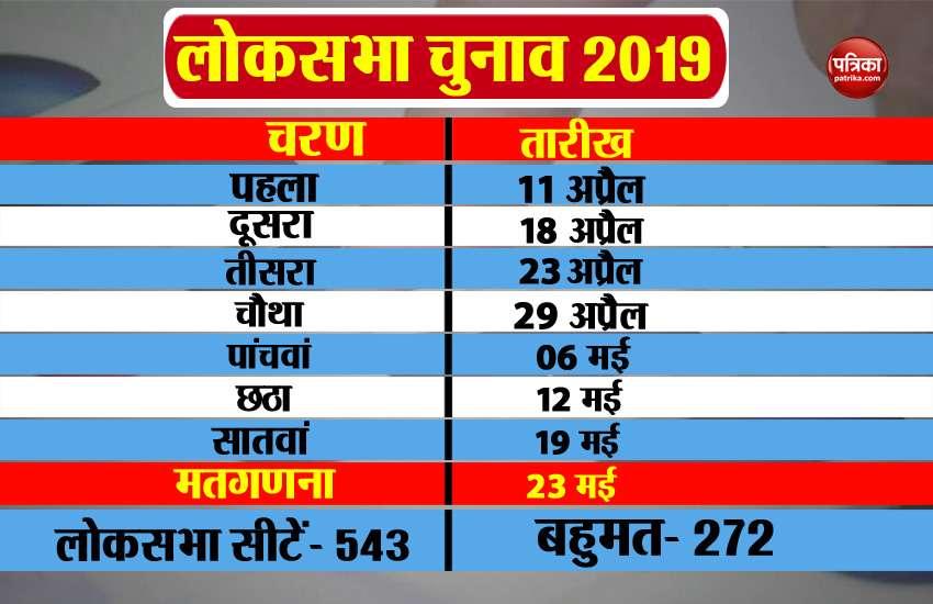 loksabha election date