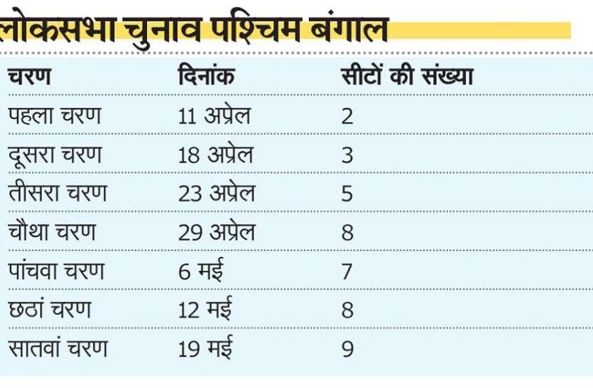 पश्चिम बंगाल में सात चरणों में होंगे लोकसभा चुनाव